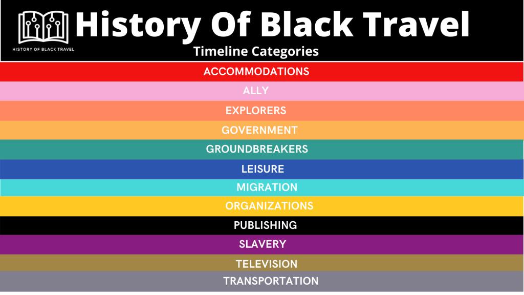 History of Back Travel timeline categories.